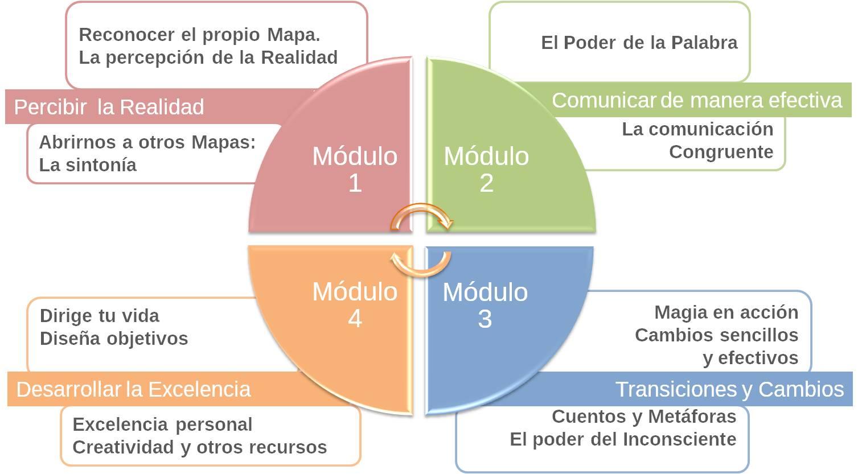 Resumen temario Practitioner PNL+