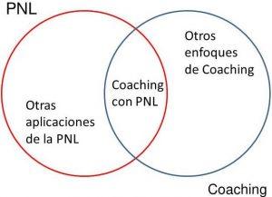 Cuadro PNL y Coaching