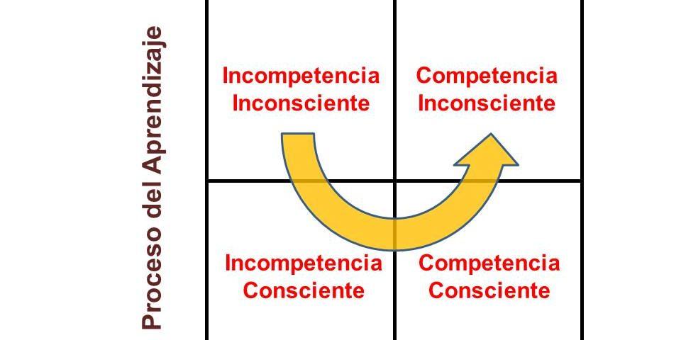 incompetencia-consciente