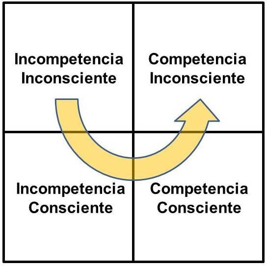 De la Incompetencia Inconsciente a la Competencia Inconsciente